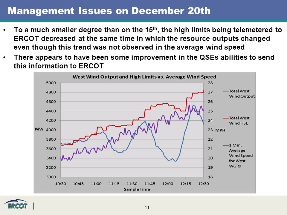 11 Management Issues on December 20th To a much smaller degree than on the 15 th, the high limits being telemetered to ERCOT decreased at the same time in which the resource outputs changed even though this trend was not observed in the average wind speed There appears to have been some improvement in the QSEs abilities to send this information to ERCOT