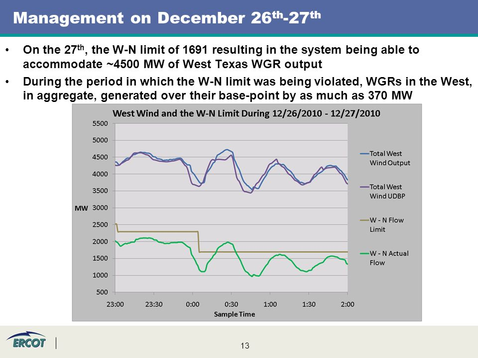 13 Management on December 26 th -27 th On the 27 th, the W-N limit of 1691 resulting in the system being able to accommodate ~4500 MW of West Texas WG
