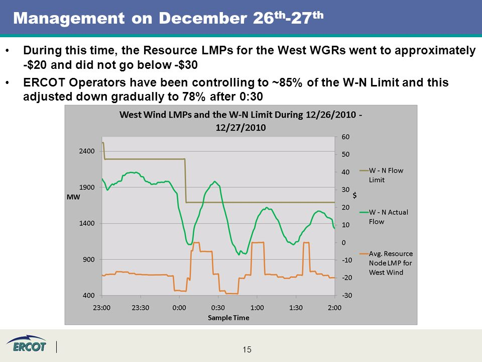 15 Management on December 26 th -27 th During this time, the Resource LMPs for the West WGRs went to approximately -$20 and did not go below -$30 ERCOT Operators have been controlling to ~85% of the W-N Limit and this adjusted down gradually to 78% after 0:30
