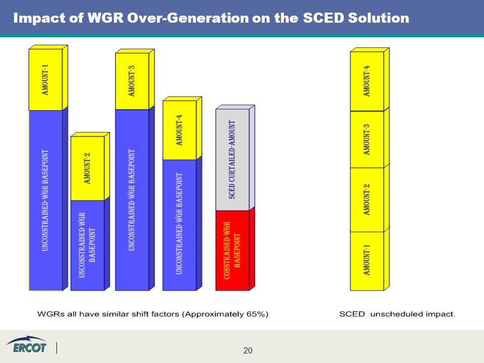 20 Impact of WGR Over-Generation on the SCED Solution