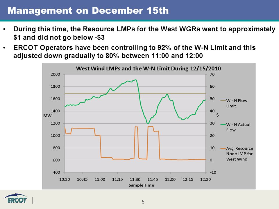 5 Management on December 15th During this time, the Resource LMPs for the West WGRs went to approximately $1 and did not go below -$3 ERCOT Operators