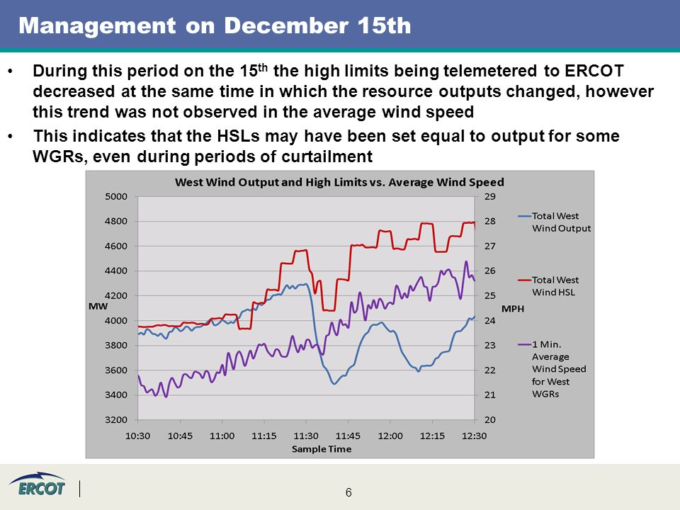 6 Management on December 15th During this period on the 15 th the high limits being telemetered to ERCOT decreased at the same time in which the resource outputs changed, however this trend was not observed in the average wind speed This indicates that the HSLs may have been set equal to output for some WGRs, even during periods of curtailment