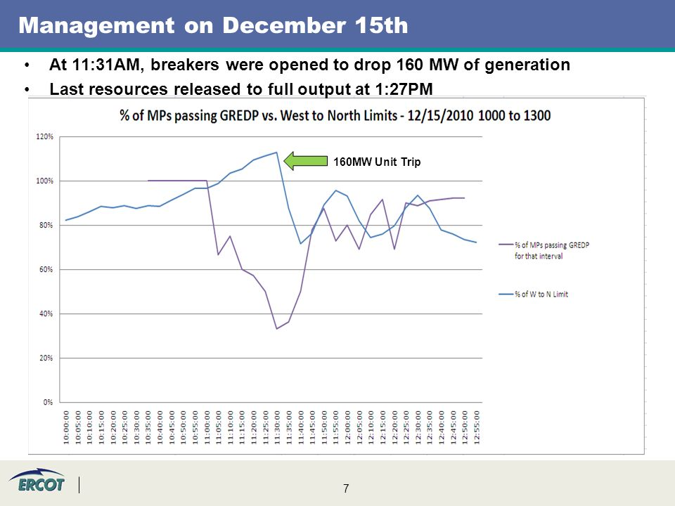 7 Management on December 15th 160MW Unit Trip At 11:31AM, breakers were opened to drop 160 MW of generation Last resources released to full output at 1:27PM