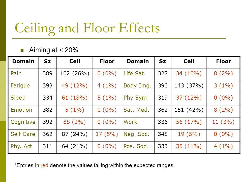 Ceiling and Floor Effects DomainSzCeilFloorDomainSzCeilFloor Pain389102 (26%)0 (0%)Life Sat.32734 (10%)8 (2%) Fatigue39349 (12%)4 (1%)Body Img.390143