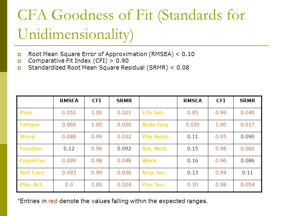 CFA Goodness of Fit (Standards for Unidimensionality) Root Mean Square Error of Approximation (RMSEA) < 0.10 Comparative Fit Index (CFI) > 0.90 Standa