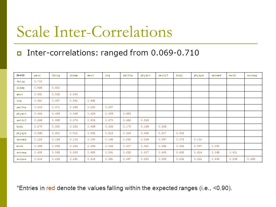 Scale Inter-Correlations N=400painfatigsleepemotcogselfcaphyactsatlifbodyphysymsatmedworksocneg fatig0.710 sleep0.5960.610 emot0.4610.5350.550 cog0.49