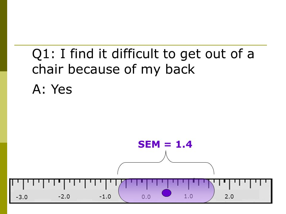 2.0 1.0 0.0 -2.0 -3.0 Q1: I find it difficult to get out of a chair because of my back SEM = 1.4 A: Yes