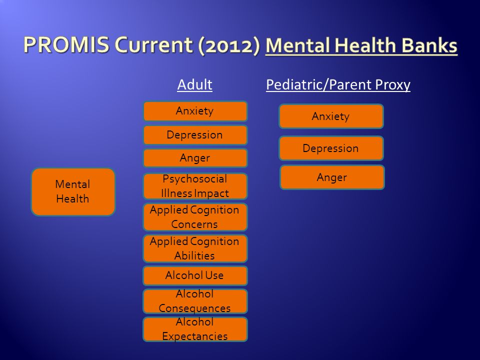 Mental Health Anxiety Depression Psychosocial Illness Impact Anger Applied Cognition Concerns Anxiety Depression Anger Adult Applied Cognition Abiliti