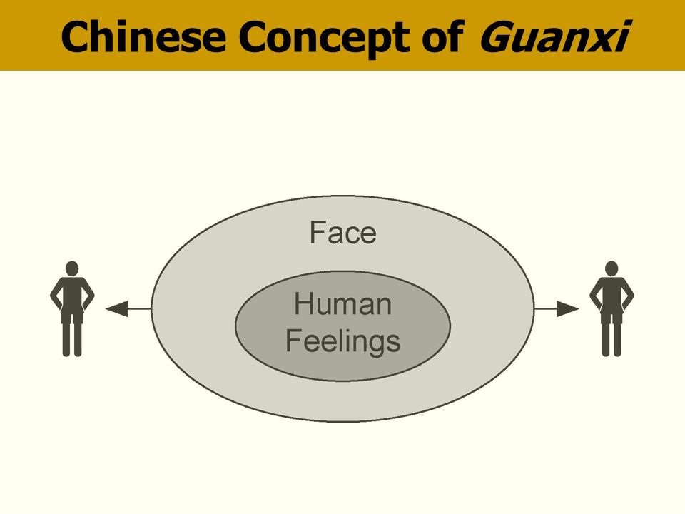 Chinese Concept of Guanxi