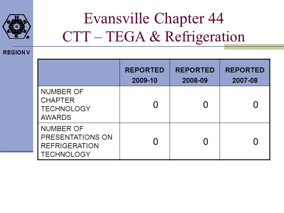 REGION V Evansville Chapter 44 CTT – TEGA & Refrigeration REPORTED 2009-10 REPORTED 2008-09 REPORTED 2007-08 NUMBER OF CHAPTER TECHNOLOGY AWARDS 000 NUMBER OF PRESENTATIONS ON REFRIGERATION TECHNOLOGY 000