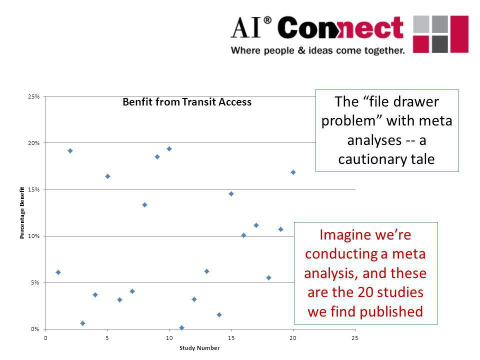 Imagine were conducting a meta analysis, and these are the 20 studies we find published