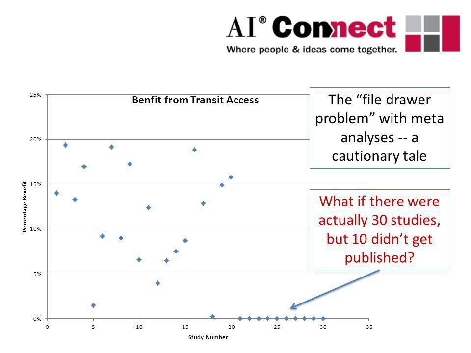 The file drawer problem with meta analyses -- a cautionary tale What if there were actually 30 studies, but 10 didnt get published?