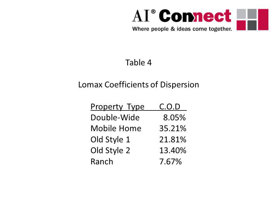 Table 4 Lomax Coefficients of Dispersion Property TypeC.O.D Double-Wide 8.05% Mobile Home35.21% Old Style 121.81% Old Style 213.40% Ranch 7.67%