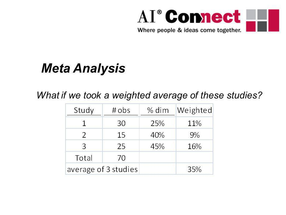 What if we took a weighted average of these studies? Meta Analysis