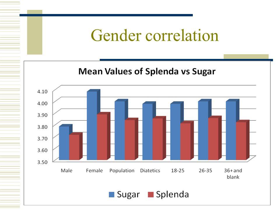Gender correlation