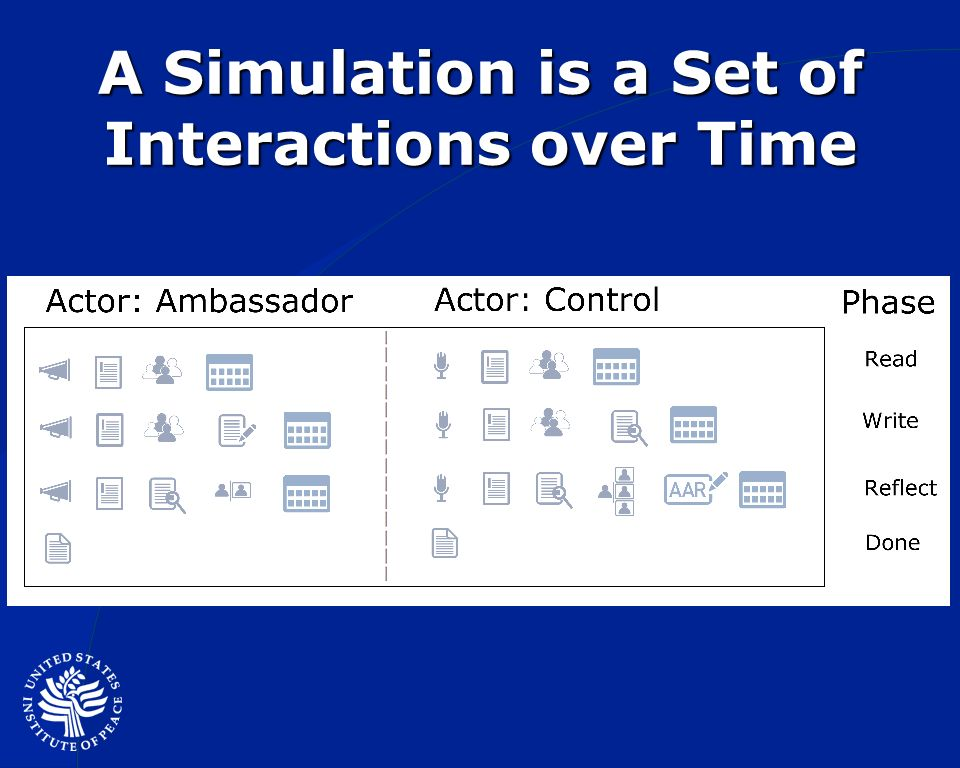 A Simulation is a Set of Interactions over Time