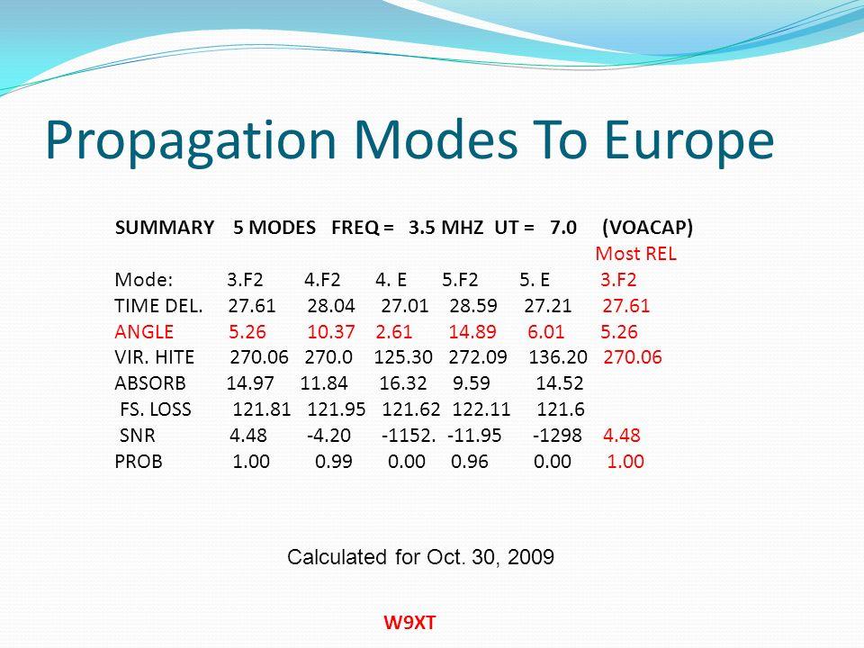 Propagation Modes to Ohio W9XT SUMMARY 8 MODES FREQ = 3.5 MHZ UT = 21.0 (VOACAP) Most REL Mode 1.