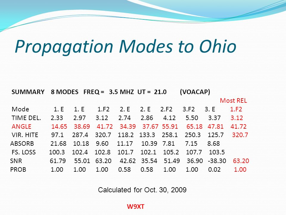 Propagation Modes to Ohio W9XT SUMMARY 8 MODES FREQ = 3.5 MHZ UT = 21.0 (VOACAP) Most REL Mode 1. E 1. E 1.F2 2. E 2. E 2.F2 3.F2 3. E 1.F2 TIME DEL.