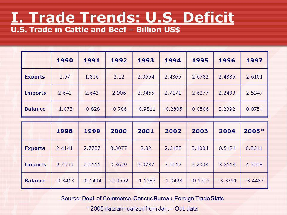 I. Trade Trends: U.S. Deficit U.S. Trade in Cattle and Beef – Billion US$ 19901991199219931994199519961997 Exports1.571.8162.122.06542.43652.67822.488