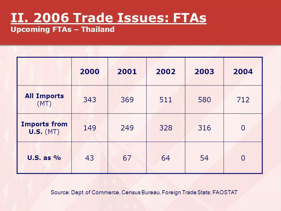 II. 2006 Trade Issues: FTAs Upcoming FTAs – Thailand Source: Dept. of Commerce, Census Bureau, Foreign Trade Stats; FAOSTAT 20002001200220032004 All I