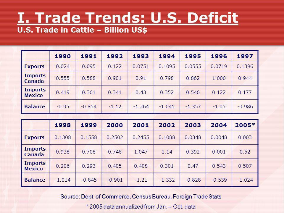 I. Trade Trends: U.S. Deficit U.S. Trade in Cattle – Billion US$ 19901991199219931994199519961997 Exports0.0240.0950.1220.07510.10950.05550.07190.1396