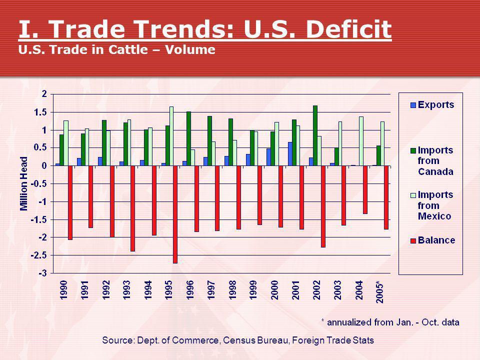 I. Trade Trends: U.S. Deficit U.S. Trade in Cattle – Volume Source: Dept. of Commerce, Census Bureau, Foreign Trade Stats