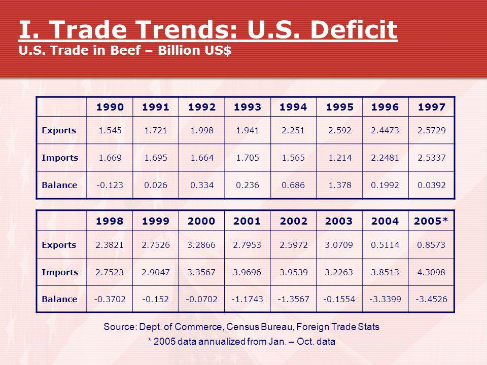 I. Trade Trends: U.S. Deficit U.S. Trade in Beef – Billion US$ 19901991199219931994199519961997 Exports1.5451.7211.9981.9412.2512.5922.44732.5729 Impo