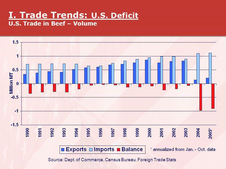 I. Trade Trends: U.S. Deficit U.S. Trade in Beef – Volume Source: Dept. of Commerce, Census Bureau, Foreign Trade Stats