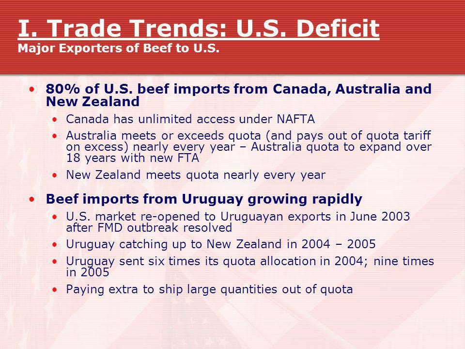 I. Trade Trends: U.S. Deficit Major Exporters of Beef to U.S. 80% of U.S. beef imports from Canada, Australia and New Zealand Canada has unlimited acc