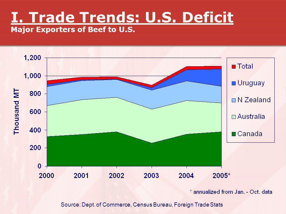 I. Trade Trends: U.S. Deficit Major Exporters of Beef to U.S. Source: Dept. of Commerce, Census Bureau, Foreign Trade Stats