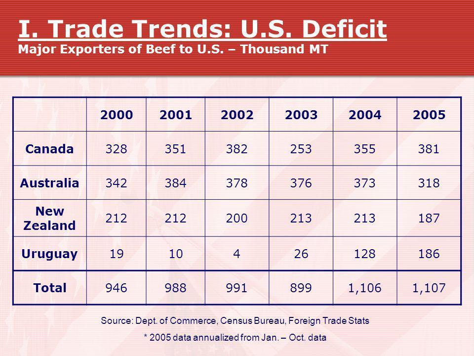 I. Trade Trends: U.S. Deficit Major Exporters of Beef to U.S. – Thousand MT 200020012002200320042005 Canada328351382253355381 Australia342384378376373