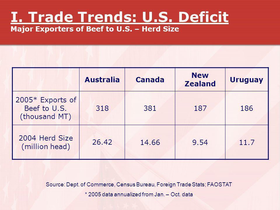 I. Trade Trends: U.S. Deficit Major Exporters of Beef to U.S. – Herd Size AustraliaCanada New Zealand Uruguay 2005* Exports of Beef to U.S. (thousand
