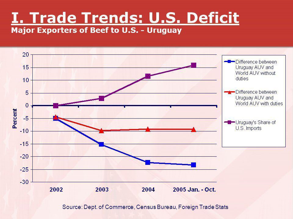 I. Trade Trends: U.S. Deficit Major Exporters of Beef to U.S. - Uruguay Source: Dept. of Commerce, Census Bureau, Foreign Trade Stats