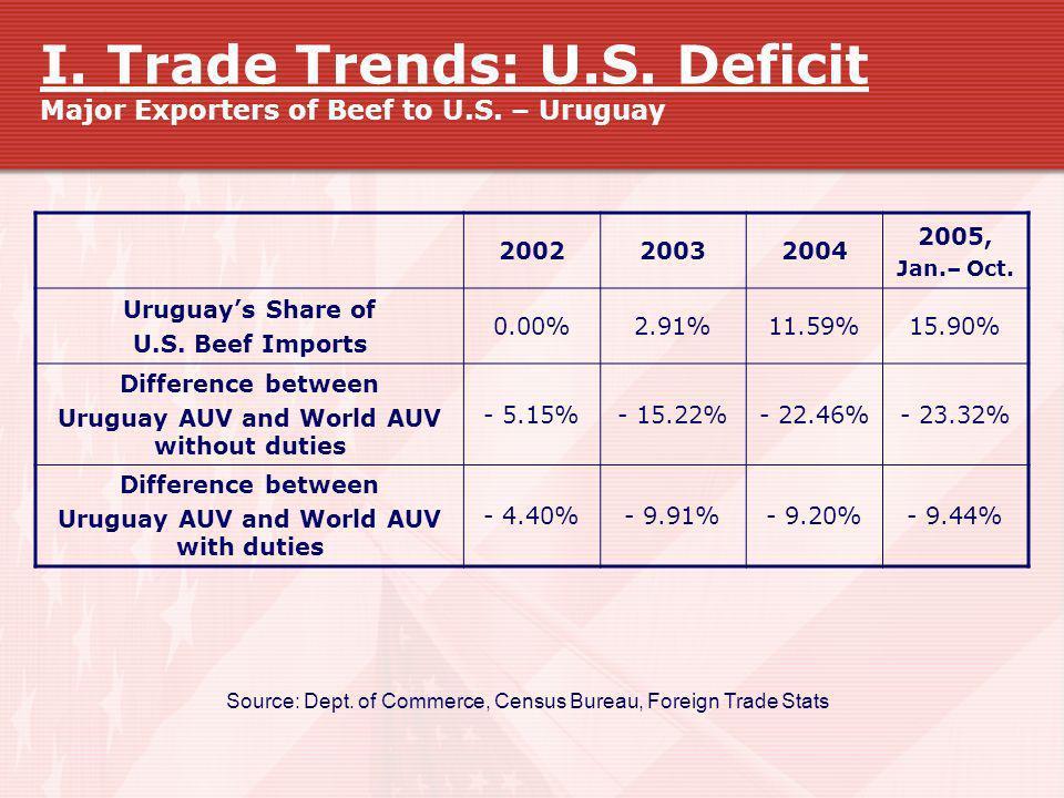 I. Trade Trends: U.S. Deficit Major Exporters of Beef to U.S. – Uruguay 200220032004 2005, Jan.– Oct. Uruguays Share of U.S. Beef Imports 0.00%2.91%11