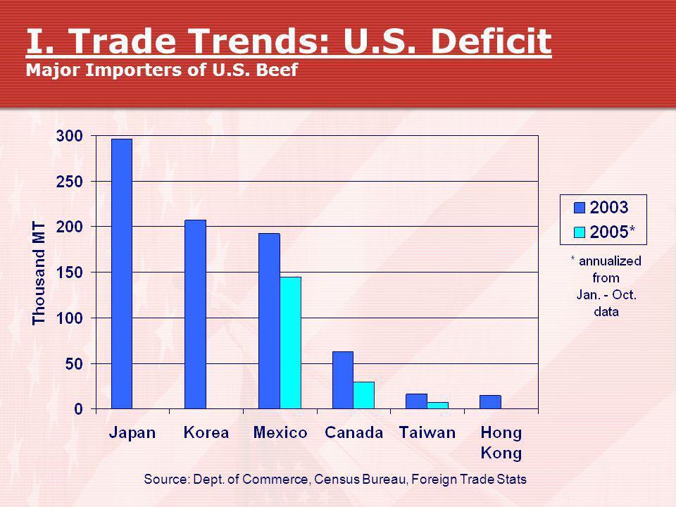 I. Trade Trends: U.S. Deficit Major Importers of U.S. Beef Source: Dept. of Commerce, Census Bureau, Foreign Trade Stats