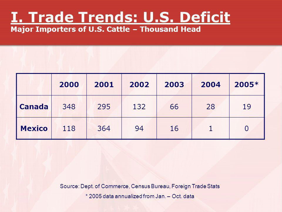 I. Trade Trends: U.S. Deficit Major Importers of U.S. Cattle – Thousand Head 200020012002200320042005* Canada348295132662819 Mexico118364941610 Source