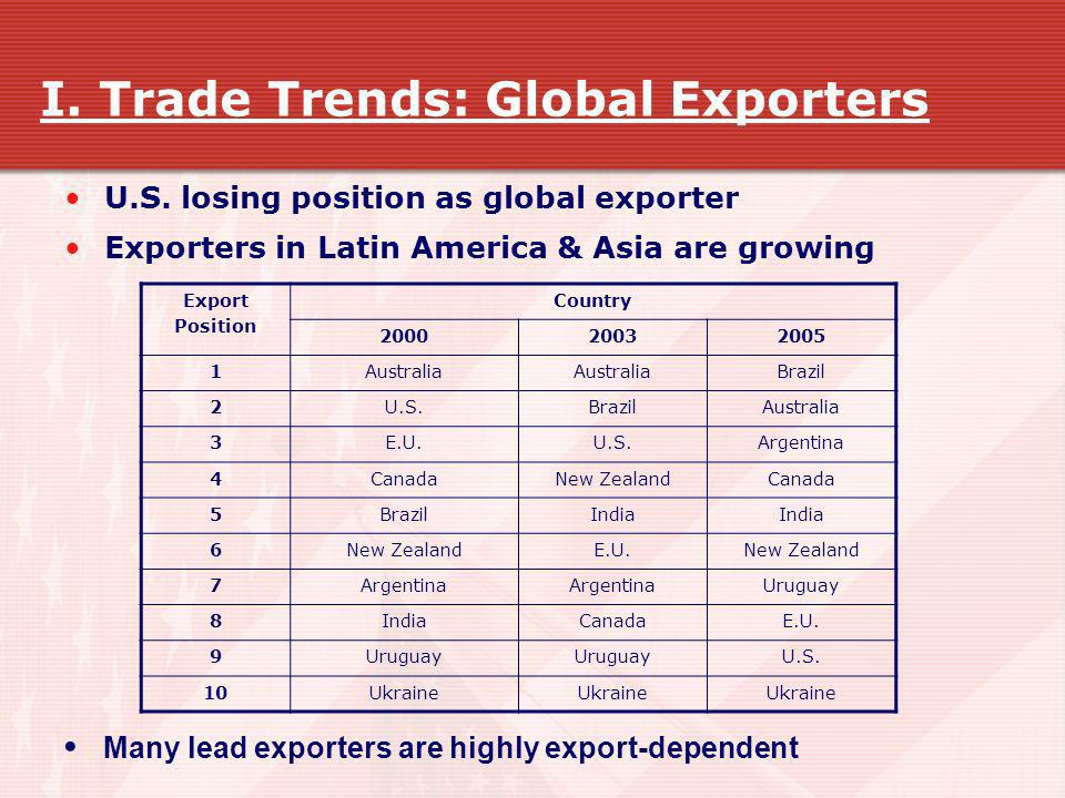 I. Trade Trends: Global Exporters U.S. losing position as global exporter Exporters in Latin America & Asia are growing Export Position Country 200020