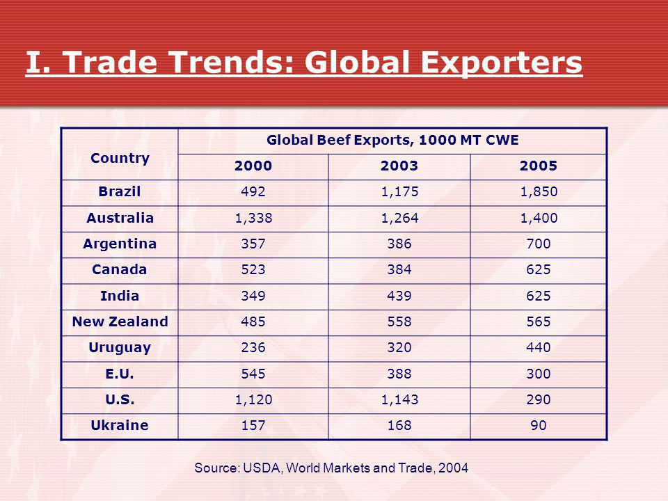 I. Trade Trends: Global Exporters Country Global Beef Exports, 1000 MT CWE 200020032005 Brazil4921,1751,850 Australia1,3381,2641,400 Argentina35738670