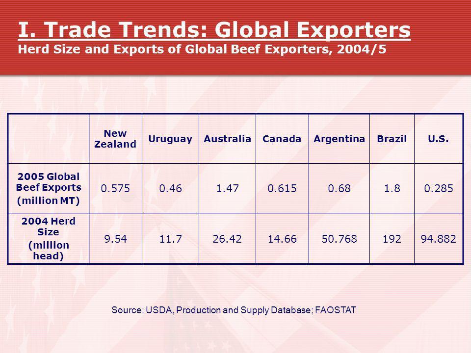 I. Trade Trends: Global Exporters Herd Size and Exports of Global Beef Exporters, 2004/5 New Zealand UruguayAustraliaCanadaArgentinaBrazilU.S. 2005 Gl