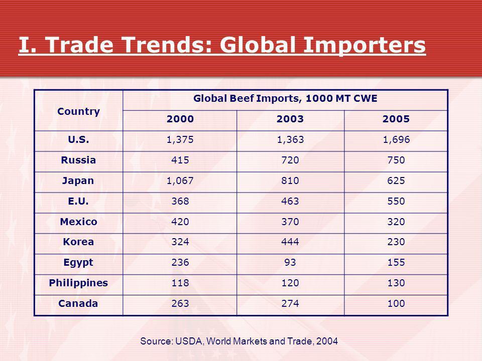 I. Trade Trends: Global Importers Country Global Beef Imports, 1000 MT CWE 200020032005 U.S.1,3751,3631,696 Russia415720750 Japan1,067810625 E.U.36846