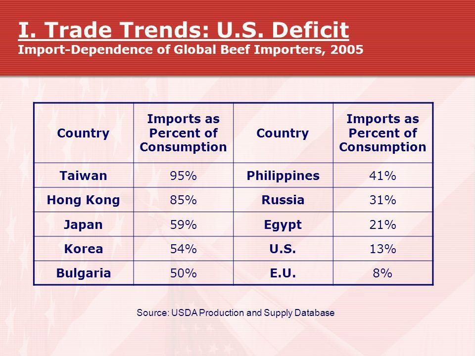 I. Trade Trends: U.S. Deficit Import-Dependence of Global Beef Importers, 2005 Country Imports as Percent of Consumption Country Imports as Percent of