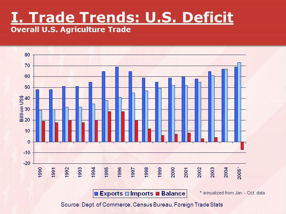 I. Trade Trends: U.S. Deficit Overall U.S. Agriculture Trade Source: Dept. of Commerce, Census Bureau, Foreign Trade Stats