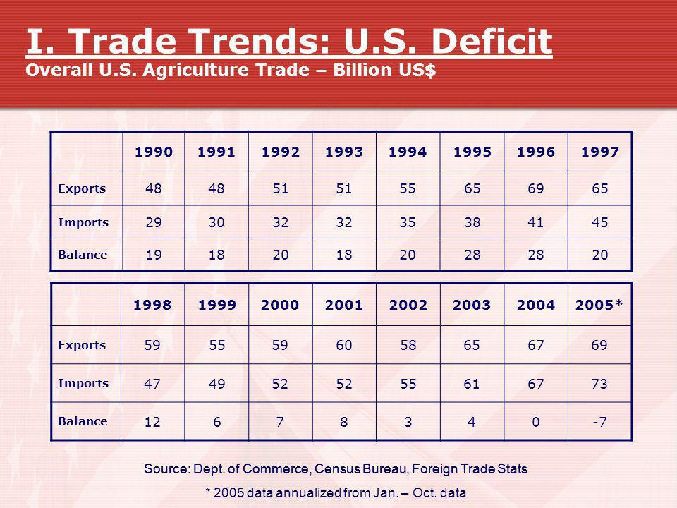 I. Trade Trends: U.S. Deficit Overall U.S. Agriculture Trade – Billion US$ 19901991199219931994199519961997 Exports 48 51 55656965 Imports 293032 3538