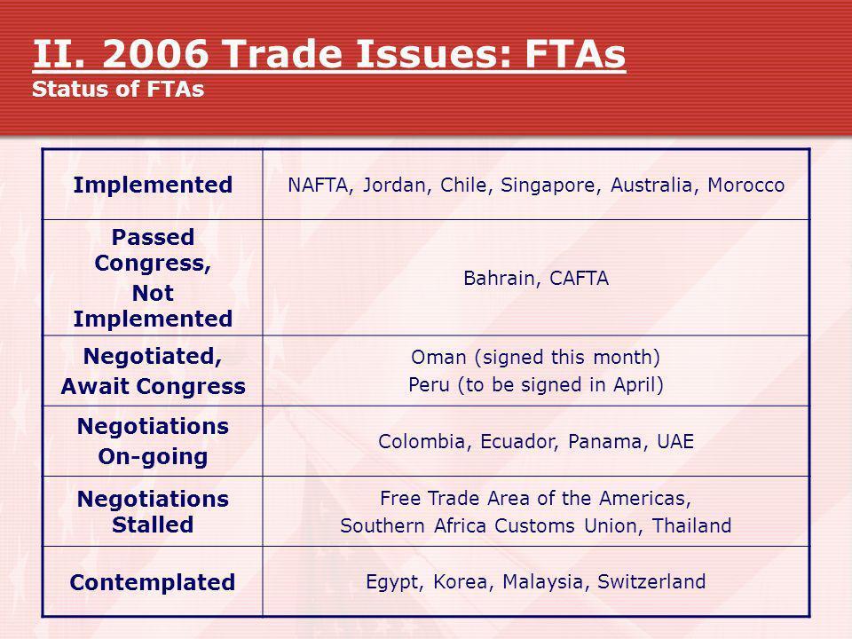 II. 2006 Trade Issues: FTAs Status of FTAs Implemented NAFTA, Jordan, Chile, Singapore, Australia, Morocco Passed Congress, Not Implemented Bahrain, C
