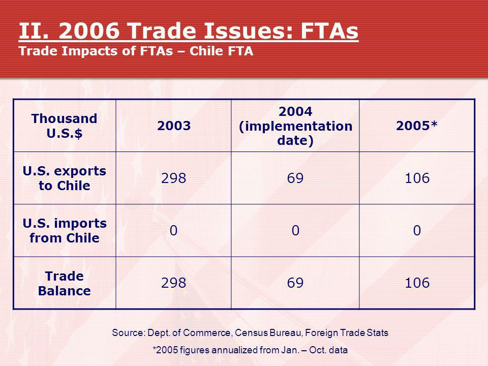 II. 2006 Trade Issues: FTAs Trade Impacts of FTAs – Chile FTA Source: Dept. of Commerce, Census Bureau, Foreign Trade Stats *2005 figures annualized f
