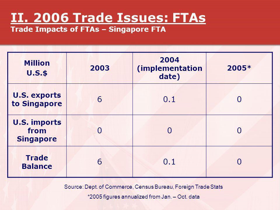 II. 2006 Trade Issues: FTAs Trade Impacts of FTAs – Singapore FTA Source: Dept. of Commerce, Census Bureau, Foreign Trade Stats *2005 figures annualiz