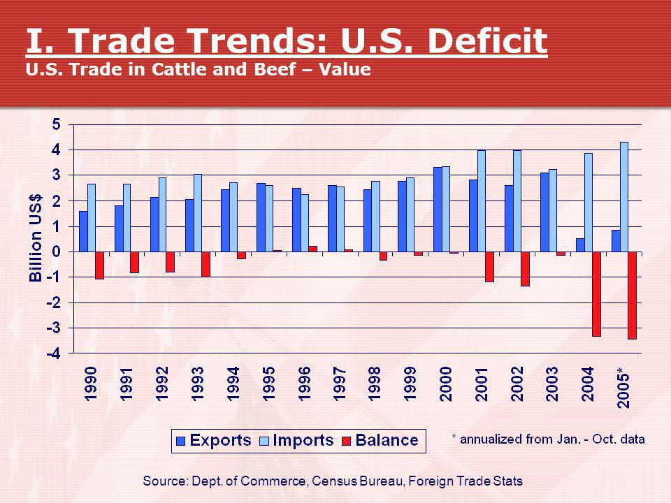 I. Trade Trends: U.S. Deficit U.S. Trade in Cattle and Beef – Value Source: Dept. of Commerce, Census Bureau, Foreign Trade Stats
