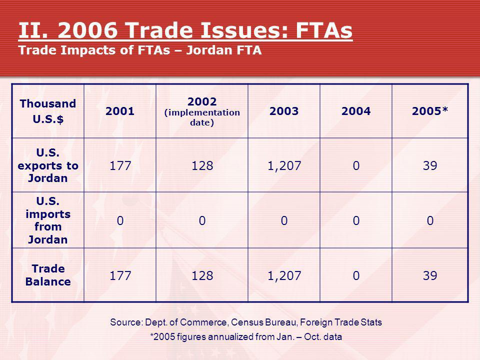 II. 2006 Trade Issues: FTAs Trade Impacts of FTAs – Jordan FTA Source: Dept. of Commerce, Census Bureau, Foreign Trade Stats *2005 figures annualized