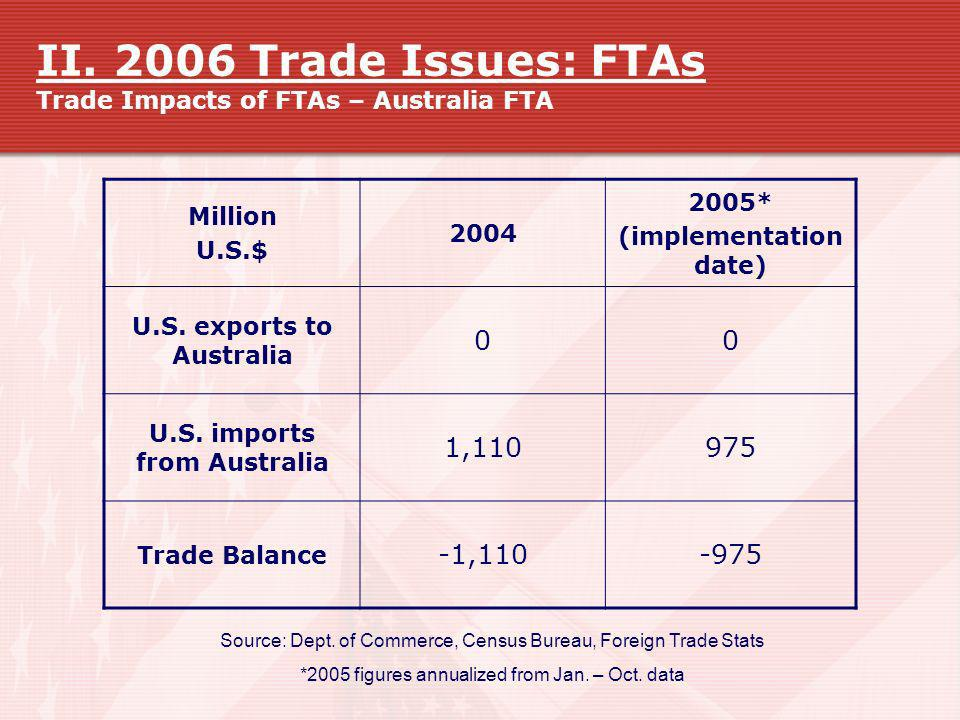 II. 2006 Trade Issues: FTAs Trade Impacts of FTAs – Australia FTA Source: Dept. of Commerce, Census Bureau, Foreign Trade Stats *2005 figures annualiz