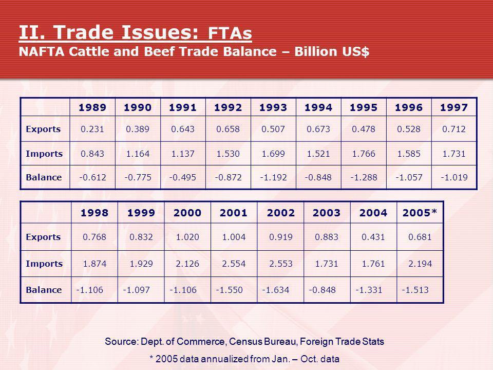II. Trade Issues: FTAs NAFTA Cattle and Beef Trade Balance – Billion US$ 198919901991199219931994199519961997 Exports0.2310.3890.6430.6580.5070.6730.4